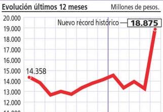 Mayo es record histórico de recaudación tributaria