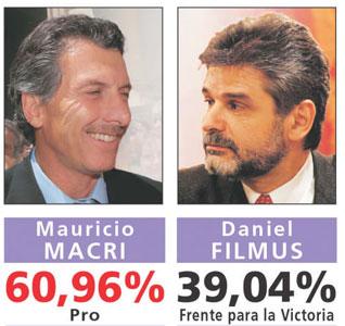 Macri ganó la segunda vuelta y gobernará la Ciudad por cuatro años.