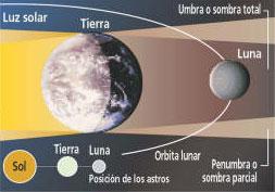 El ultimo eclipse de luna hasta 2010 será sobre el horizonte