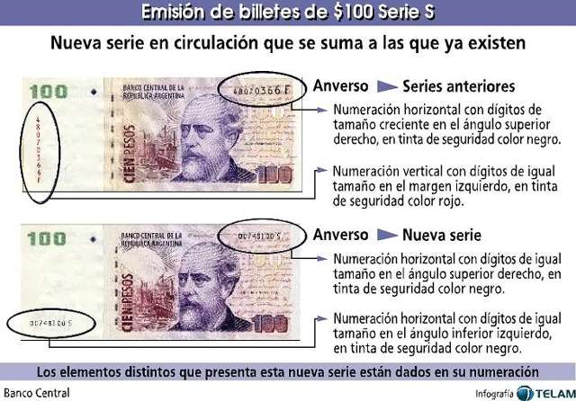 Admiten la falta de billetes y refuerzan el  suministro, descartan la emisión de 200, 500 y 1.000 pesos