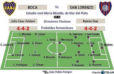 Copa de Oro: Boca y San Lorenzo se enfrentan en Mar del Plata