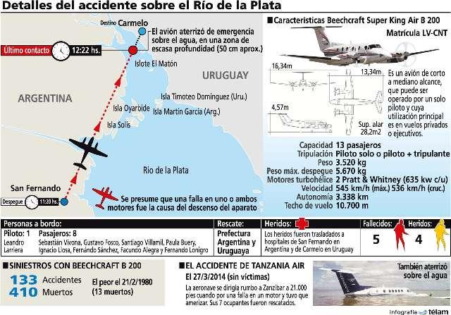 Cinco personas murieron al caer una avioneta al Río de la Plata (infografia)