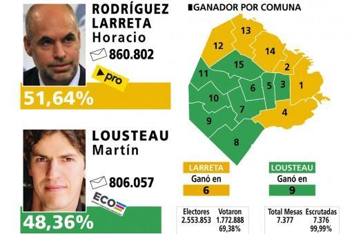 Lousteau se impuso en 9 de 15 comunas, pero Rodríguez Larreta ganó con el voto del norte