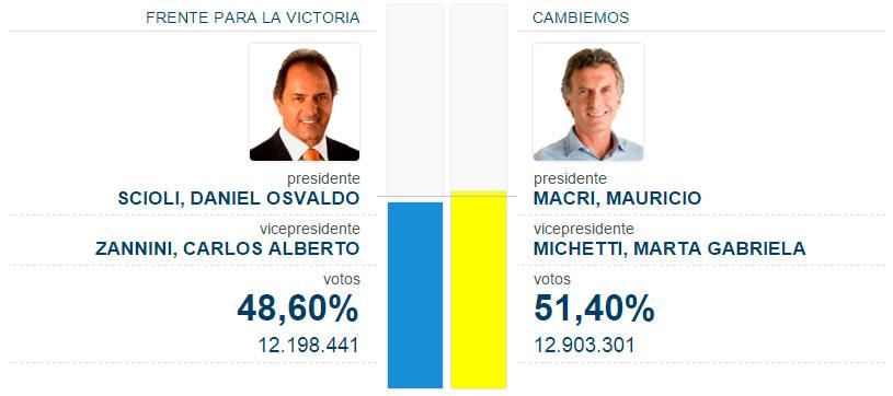 Mauricio Macri es el nuevo Presidente de Argentina por casi tres puntos en un histórico balotaje