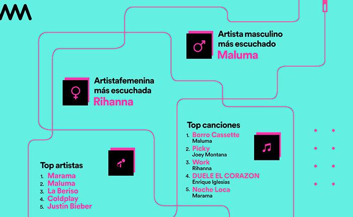 ¿Qué escucharon los argentinos en 2016?.