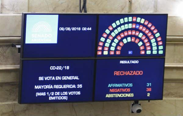 El Senado rechazó el proyecto de legalización del aborto