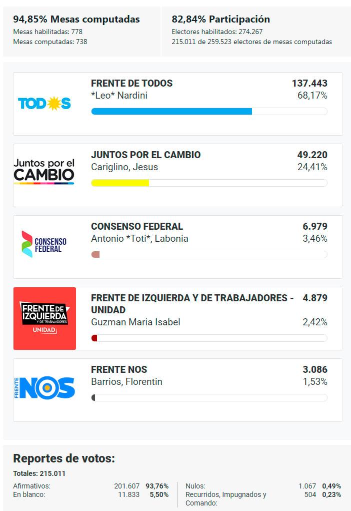 Resultados Oficiales en Malvinas Argentinas: Nardini arrasó y logra su reelección