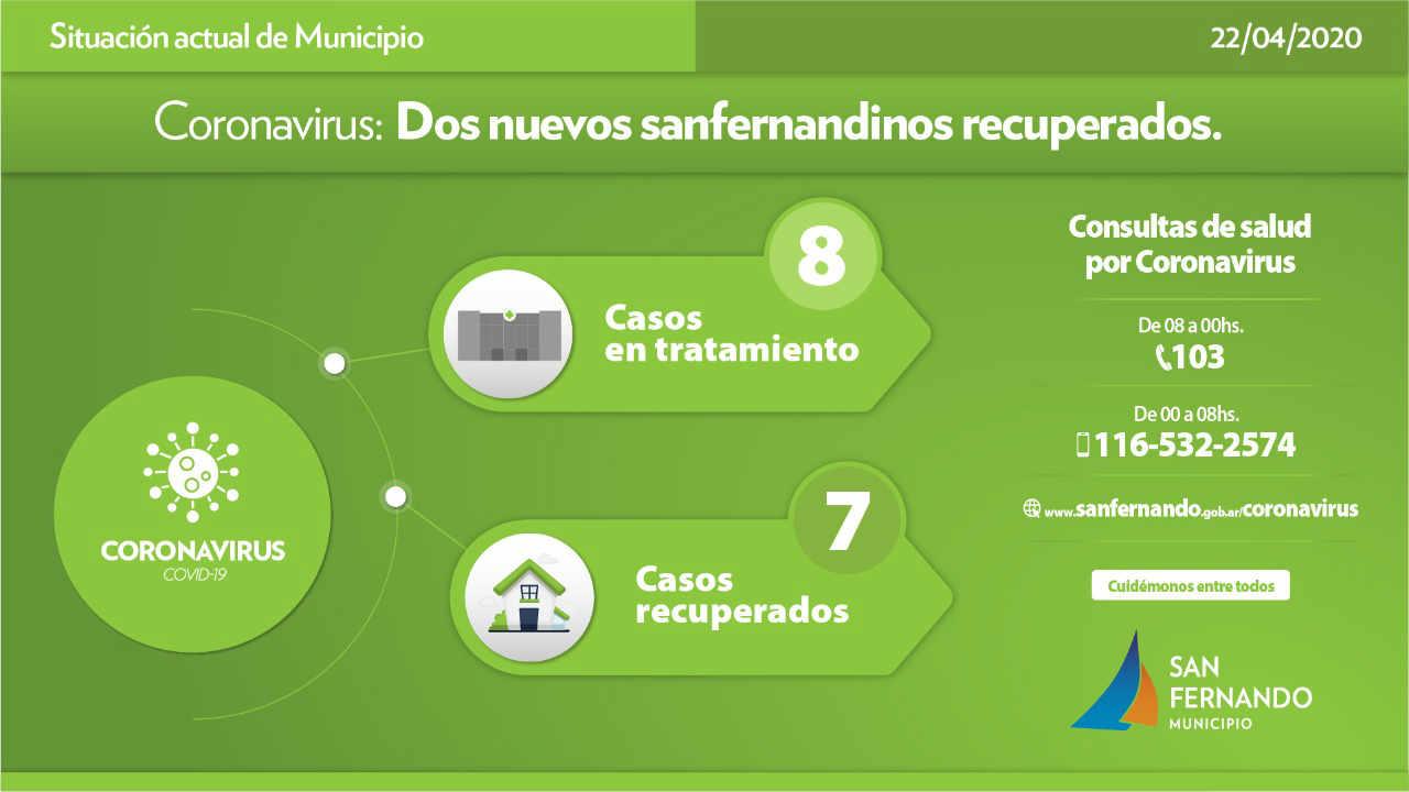 Coronavirus: Dos nuevos vecinos de San Fernando recuperados