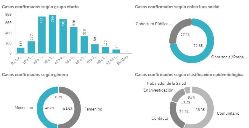 Detalle de contagios de Coronavirus San Isidro