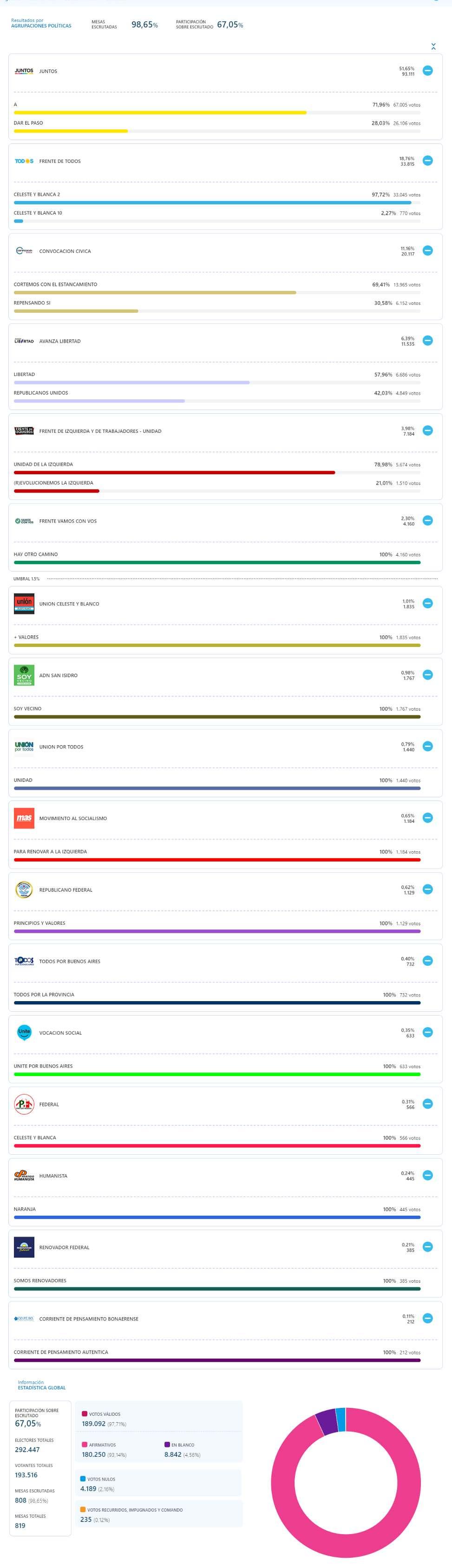 Datos Oficiales Paso 2021 San Isidro
