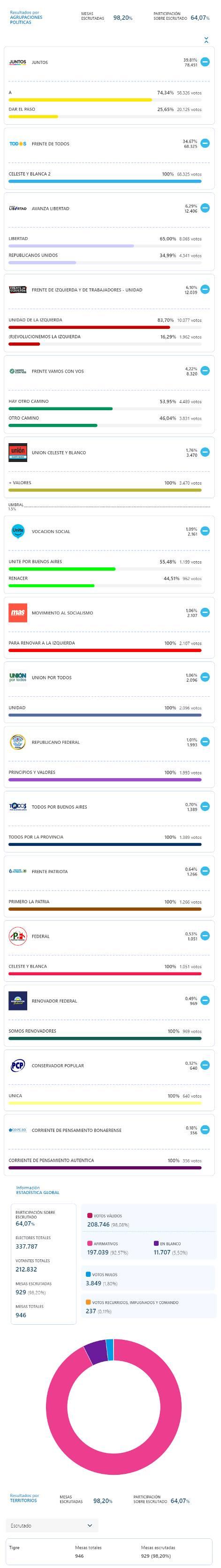 Datos Oficiales PASO 2021 Tigre